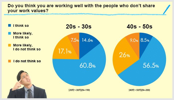 graphs showing whether people work well with those that don't share the same work values