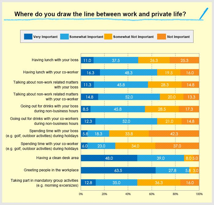 a graph showing the result of a survey that show where people draw the line between work and private life