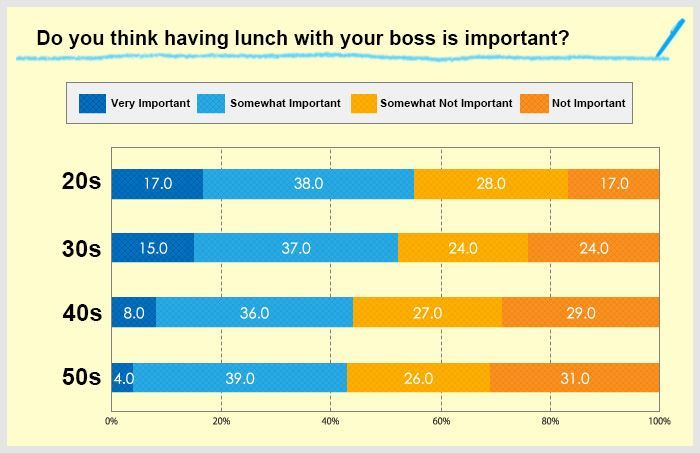 a chart showing whether people think having lunch with their boss