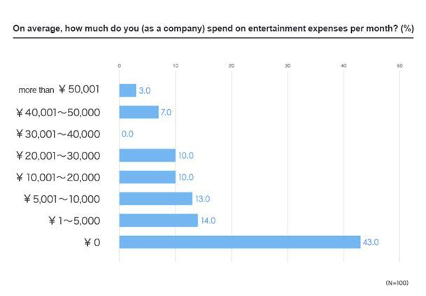 On average, how much do you (as a company) spend on entertainment expenses per month? More than 50,000 yen (3 percent), between 40,001 and 50,000 (7 percent), 30,001 to 40,000(0 percenter), 20,001 to 30,000 (10 percent), 10,001 to 20,000 (10 percent), 5,001 to 10,000 (13 percent), 1 to 5,000 (14 percent)